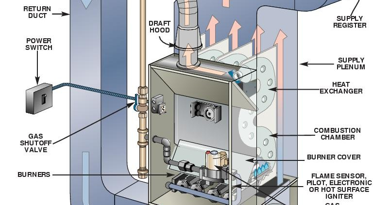 york yp9c furnace installation manual